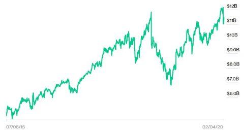 Eduardo Saverin's net worth trend from 2015 to 2020.